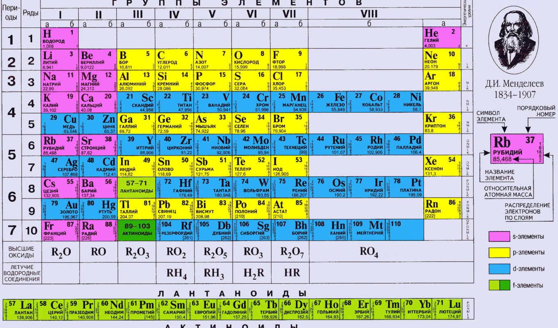 описания металлов, химическая таблица металлов