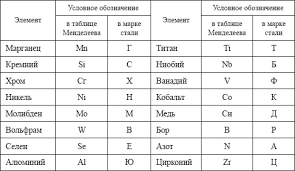 таблица маркировки стали