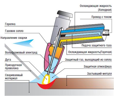 Технология плазменной сварки металла