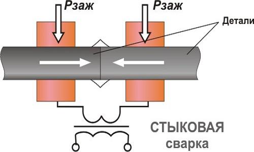 Способы сварки стыковых соединений