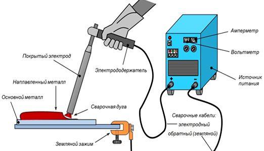 Электродуговая сварка металла плавящимся электродом