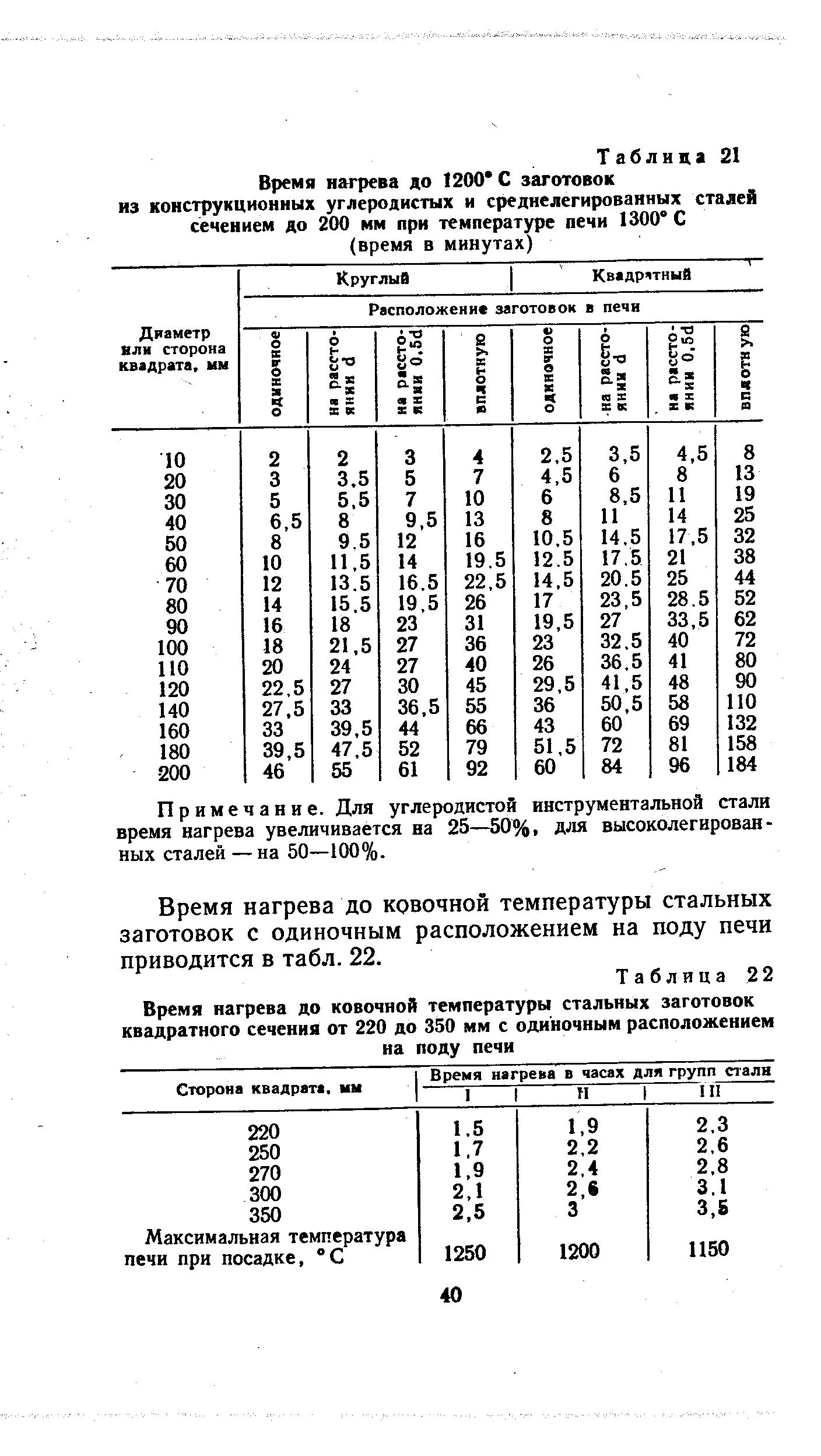 Среднелегированные стали