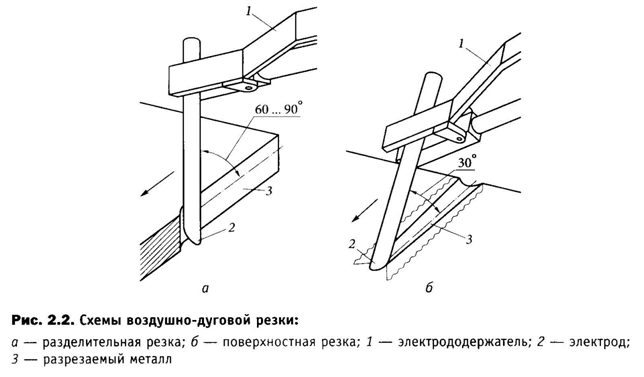 Воздушно-дуговая резка металла схема