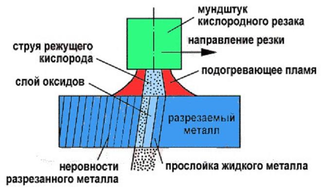 Газовая резка металла оборудование схема