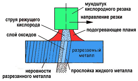 Газовая резка металла пропаном технология