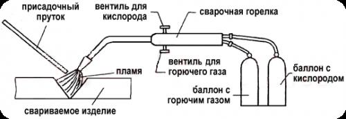 Газовая сварка металлов схема