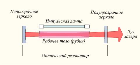 Газовый лазер схема