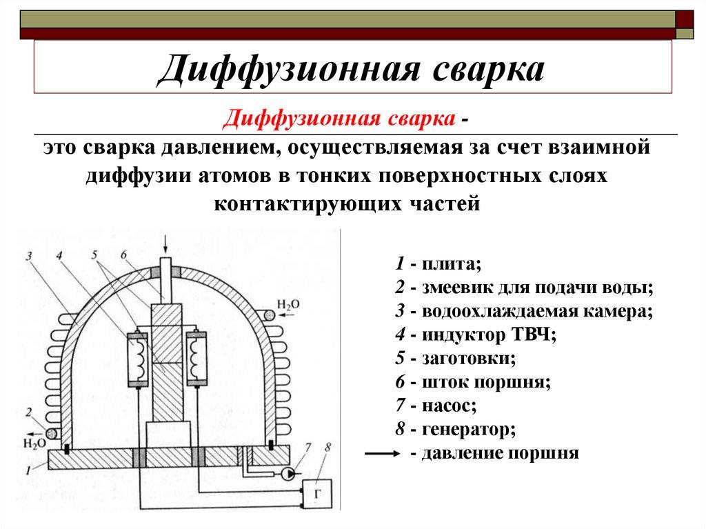 Диффузионная сварка схема