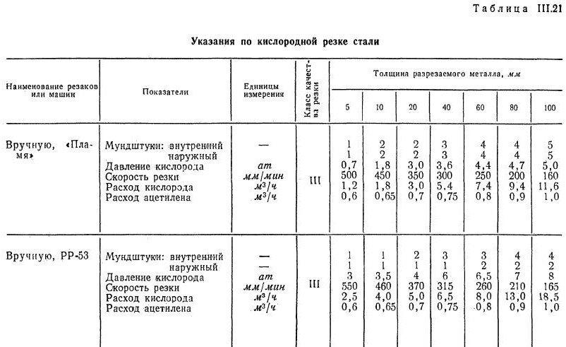 Кислородная резка труб схема