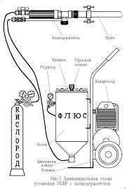 Кислородно-флюсовая резка схема