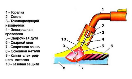 газовая горелка для резки металла схема