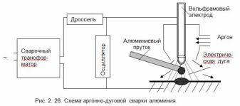 газопрессовая сварка схема