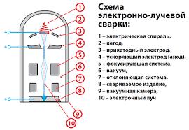 электронно-лучевая сварка схема