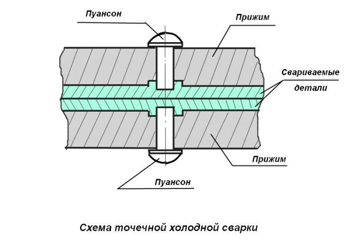 Холодная сварка металла схема