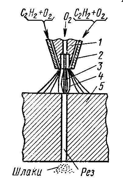 Кислородная резка схема