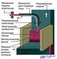 Электрошлаковая сварка металла схема