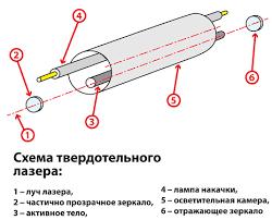 Твердотельный лазер схема