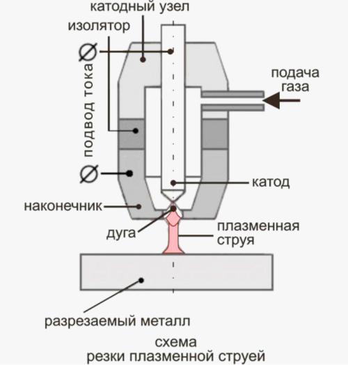 схема аппарата плазменной резки