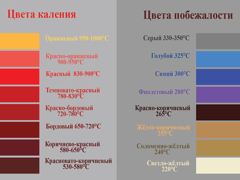 таблица температуры и цвета побежалости
