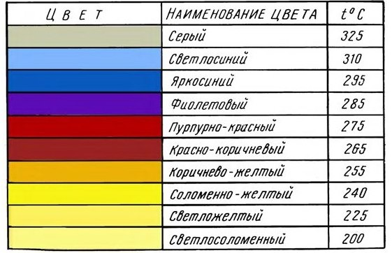 цвета побежалости и температура металла